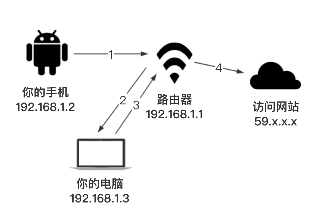 android-proxy-network