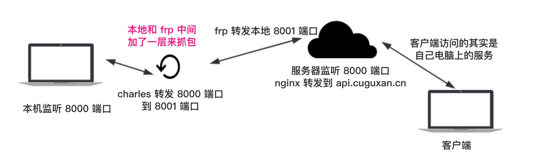 site-network-model