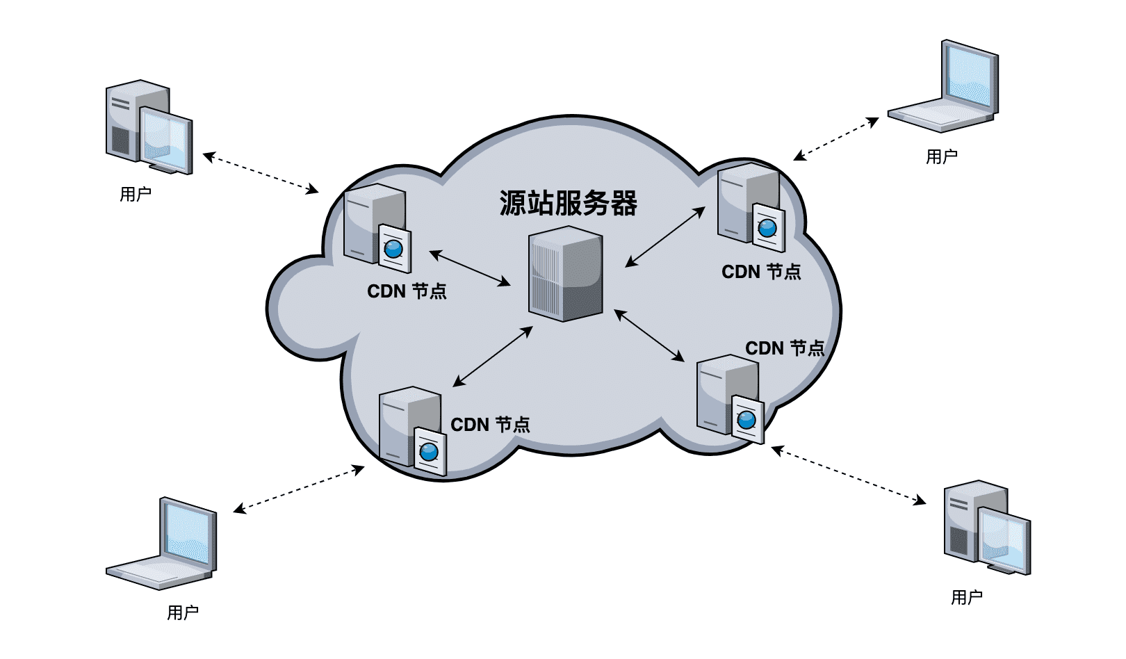 cdn-cloud